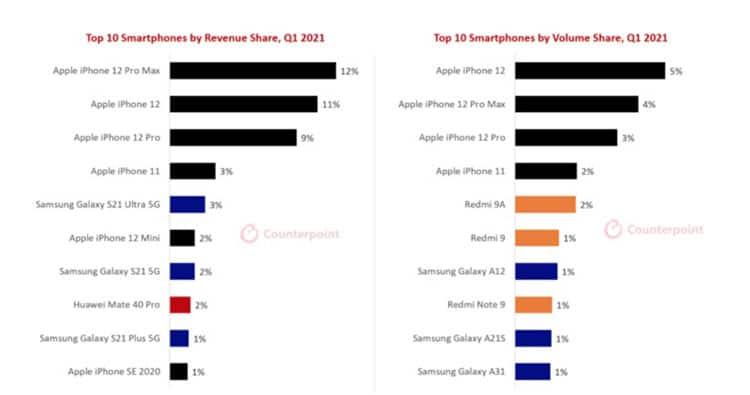 Galaxy S21 Ultra là smartphone Android bán chạy nhất về doanh thu trong Q1/2021
