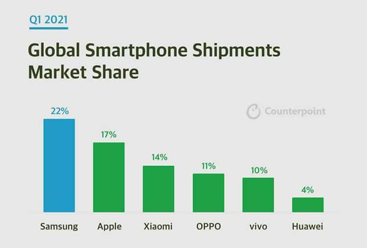 Thị trường smartphone quý 1 năm 2021